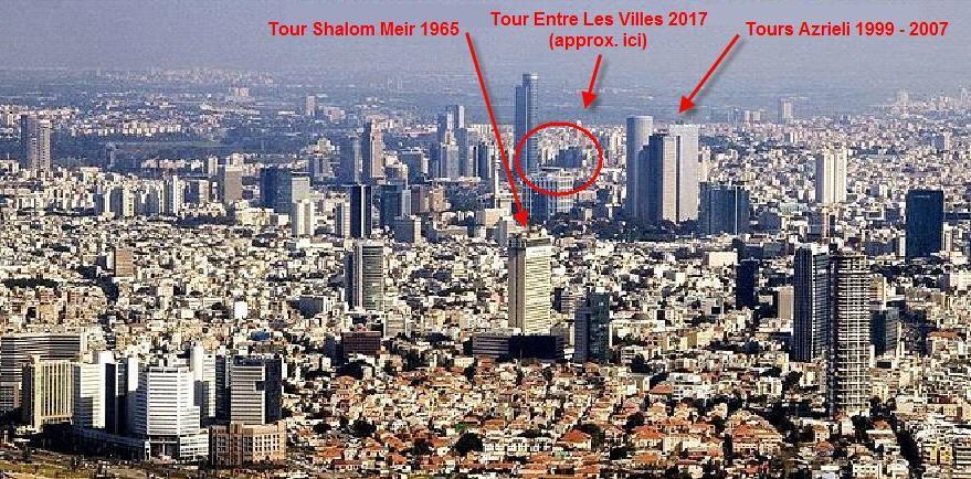 Photo avec le nom des tours a Tel Aviv